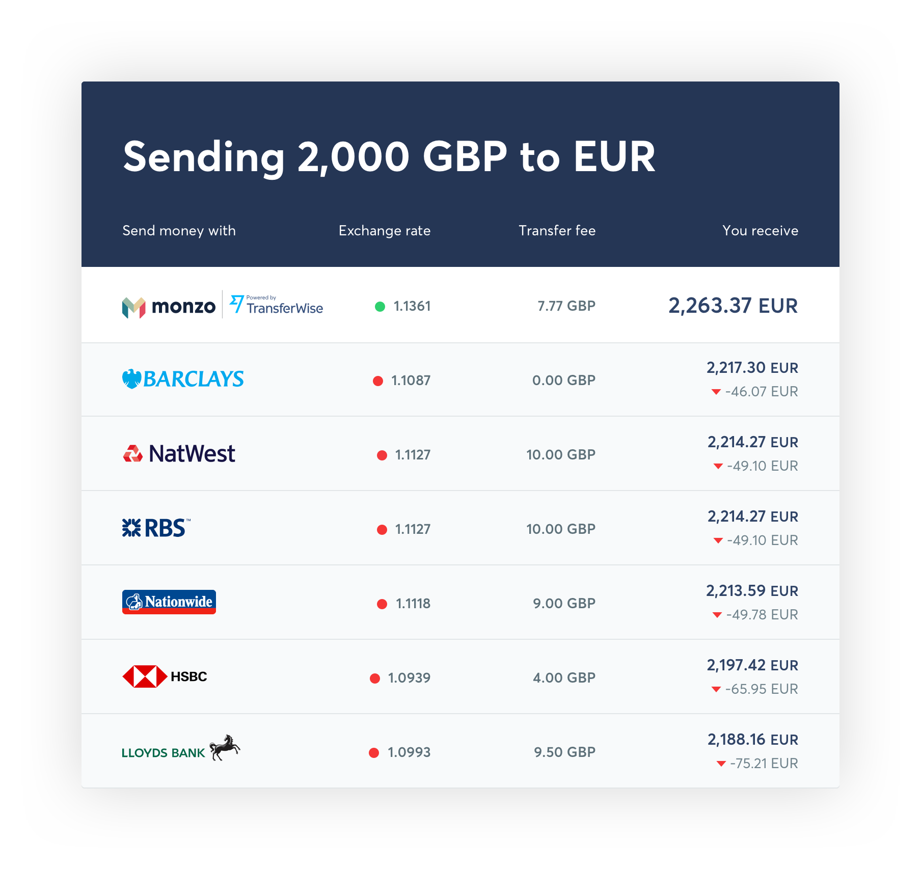 Monzo comparison