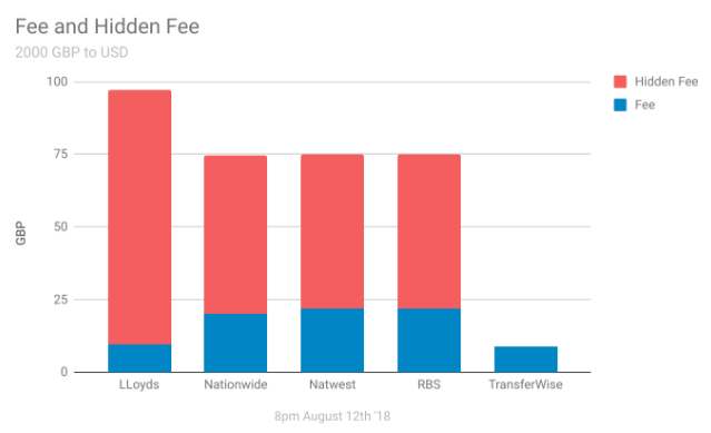 Why Transferwise Has Fees Transferwise