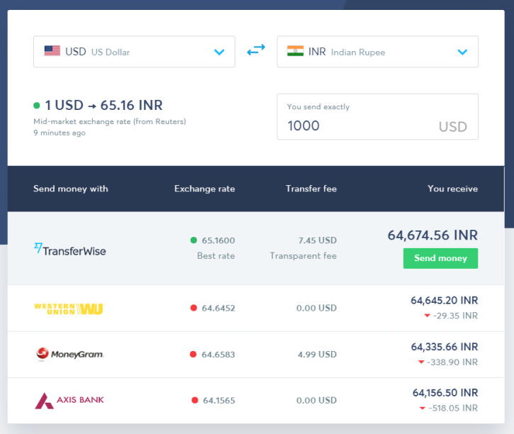 compare transferwise and western union