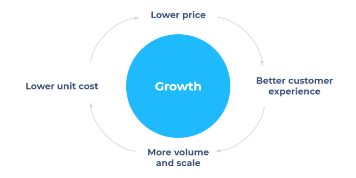 transferwise growth model