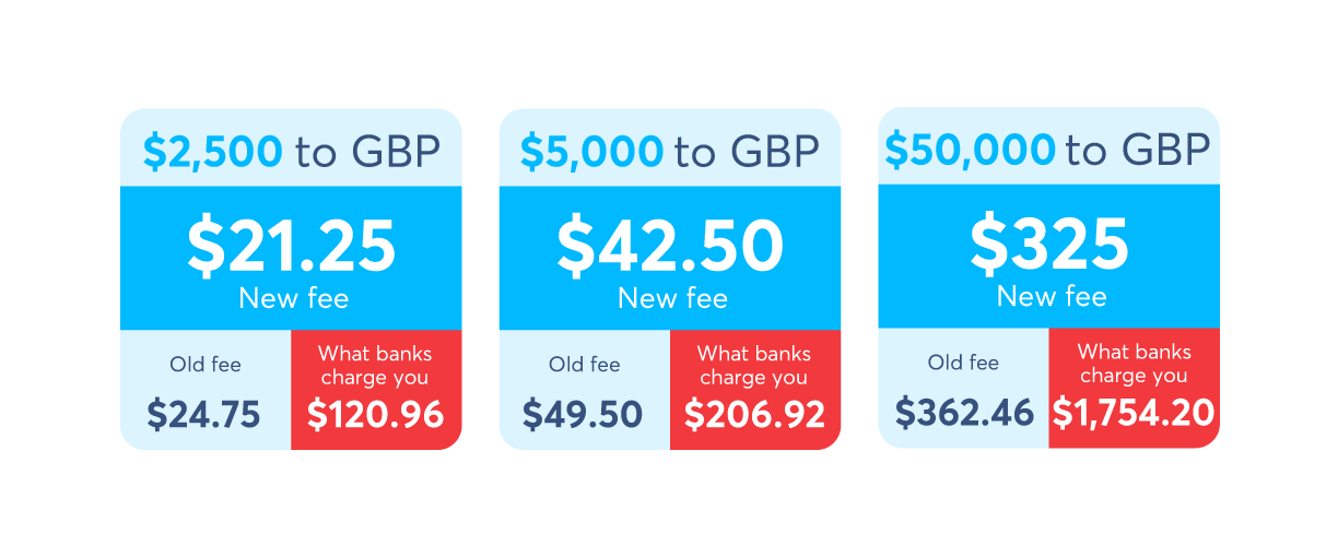 We\'ve lowered the price for sending money to the UK - TransferWise