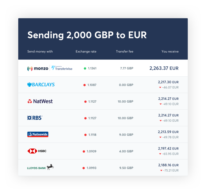 Monzo Joins Forces With TransferWise To Make International Payments