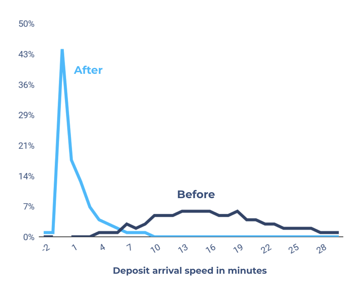 payment-speed-before-and-after