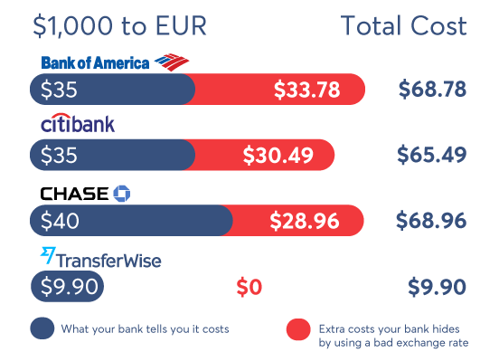International freelance currency rates