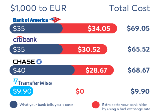 TransferWise is the smart new way to send money abroad.  sc 1 st  TransferWise : what is money wiring - yogabreezes.com